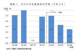 日本経済の先行き.jpg