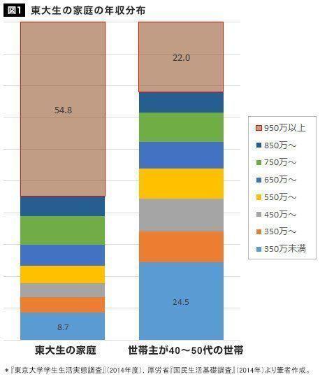 東大生の家庭の年収分布.jpg